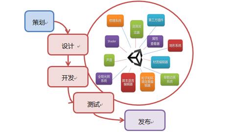 做游戏软件开发需要会多少种语言