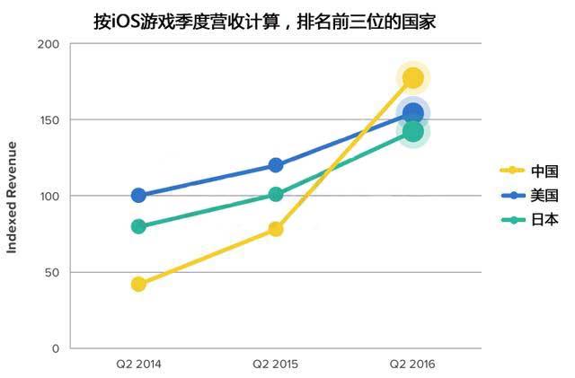 中国iOS游戏季度营收首次超过美国 日本排第三