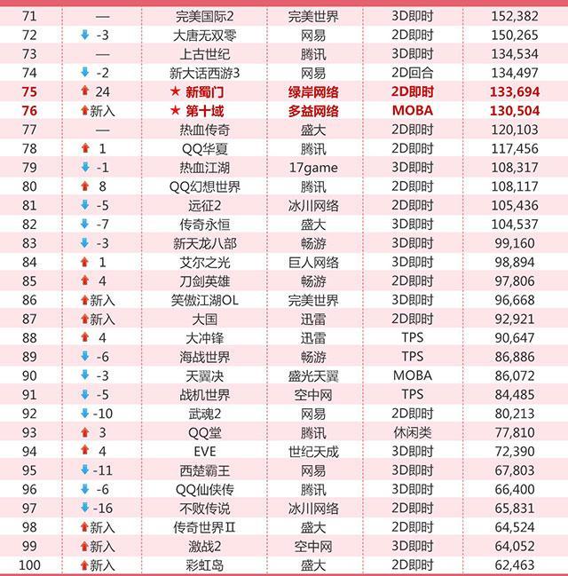 6月网吧榜:LOL启动近5.4亿 守望先锋进前10